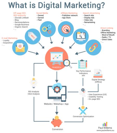 Wat is Digital Marketing, het model